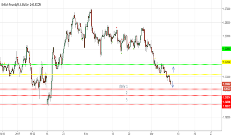 GBPUSD: GBPUSD finding strong support to reverse