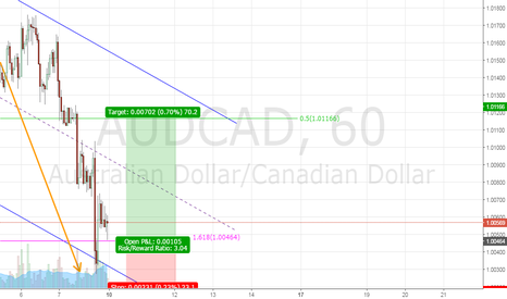 AUDCAD: AUDCAD Short Term Long - Live Test next week