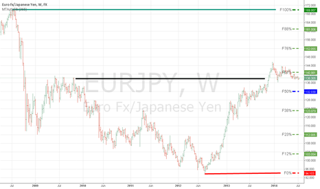 EURJPY: EUR JPY Pivotal levels from 2008 highs to 2012 lows