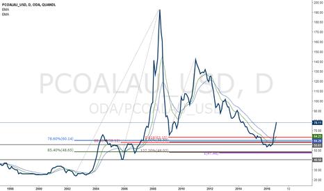 ODA/PCOALAU_USD: Australian Coal (USD)