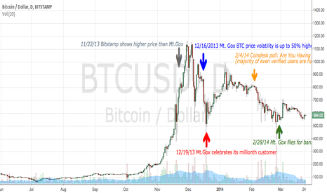 BTCUSD: The Downfall