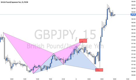 GBPJPY: BACK 2 BACK HARMONICS (TRADE WALK THROUGH)