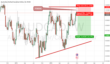 AUDCAD: AUDCAD WEEKLY VIEW