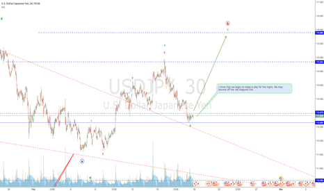 USDJPY: USDJPY still looking like it could turn back around