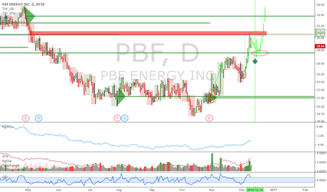 PBF: PBF: In an uptrend, buy dips