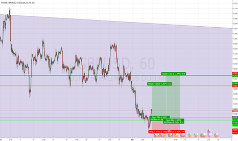 GBPUSD: Long setup on GBPUSD
