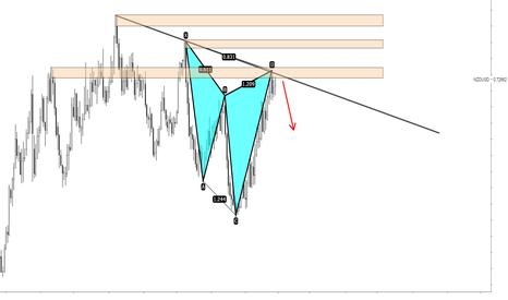 NZDUSD: NZDUSD advanced pattern and trendline