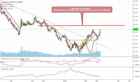 USOIL: Short USOIL idea, short under $44...