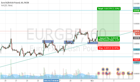 EURGBP: EURGBP H1 entry for continuation trade