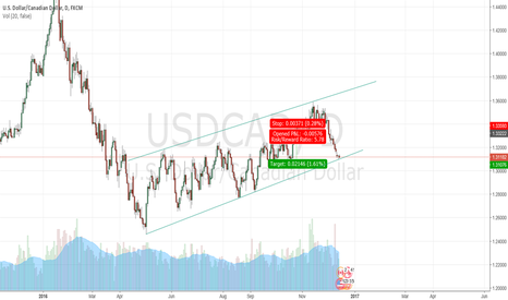 USDCAD: USDCAD - Hitting support level on the daily chart