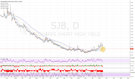 SJB: Long SJB aka Short High Yield