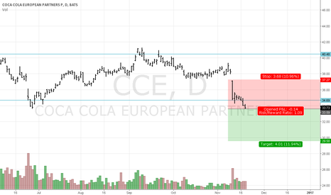 CCE: not keen on shorts but CCE close below 33.65 downtrend potential