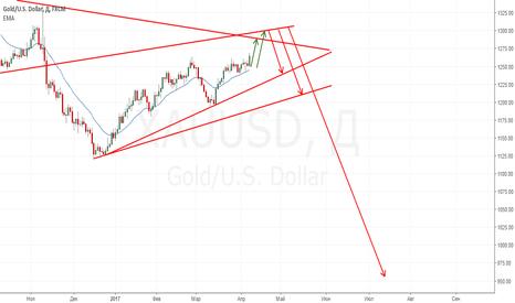 XAUUSD: Движение золота