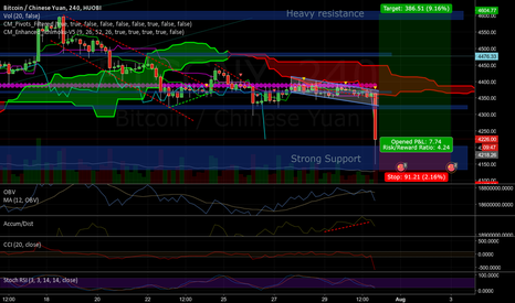 BTCCNY: Strong support at 4150 hit