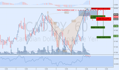 CADJPY: Bearish Anti Shark