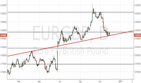 EURGBP: EUR/GBP – Keep an eye on the daily close