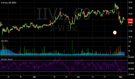 IIVI: II-VI Incorporated Stock Coming Off A Candle Over Candle