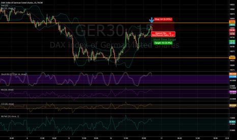 GER30: Short time short for dax