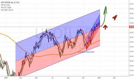 USOIL: If you believe in Oil drop just create a regression channel or 2