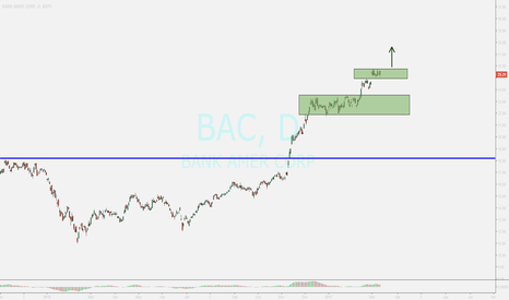 BAC: bank of america....uptrend