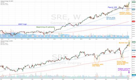 SRE: SRE continues uptrend