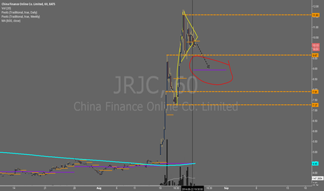 JRJC: JRJC - Could this be ready to crack?