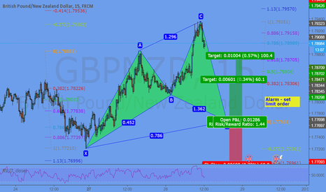 GBPNZD: Potential Cypher @ 1,7766