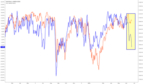 VXV/VIX: Large divergence between volatility expectations and stocks