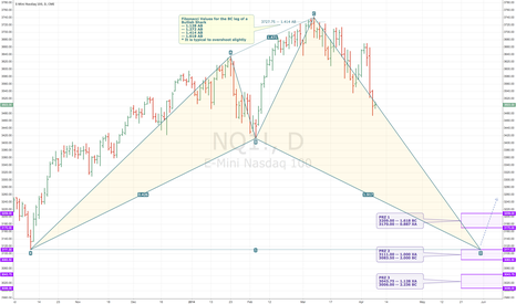 NQ1!: NASDAQ 100 (NQ1!) -- Possible Bullish Shark