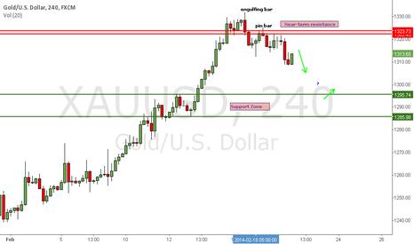 XAUUSD: GOLD stalls below near-term resistance