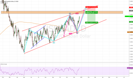 USDCAD: USD/CAD, potential short with ABCDE WAVE