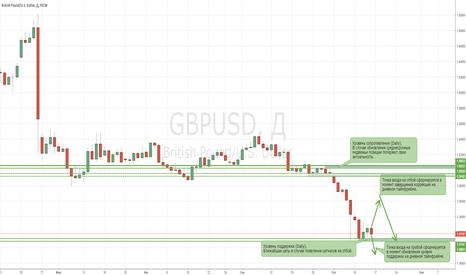 GBPUSD: Короткие позиции по GBPUSD остаются актуальными