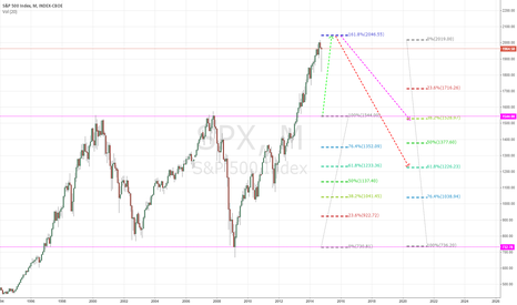 SPX: at the top or near a top