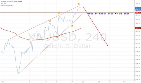 XAUUSD: maybe short