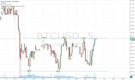 BTCUSD: BTCUSD support and resistence
