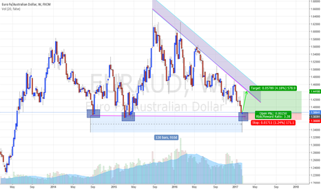 EURAUD: HITTING A 2.5 YEAR STRONG SOLID SUPPORT ZONE