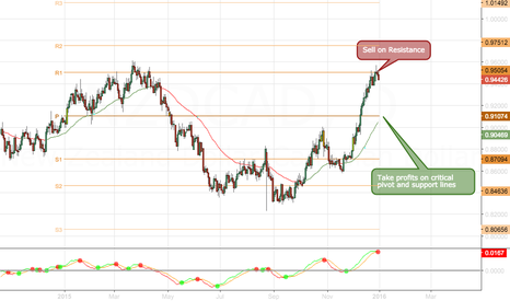 NZDCAD: Short NZDCAD at Resistance