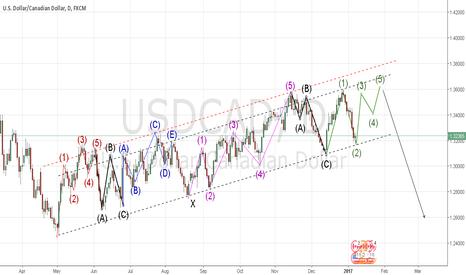 USDCAD: usdcad longterm short setup