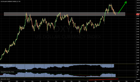 DXY: LONG USD AT SPOT