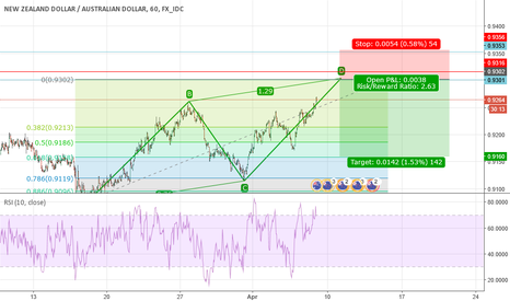 NZDAUD: ABCD pattern in formation
