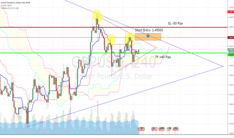 GBPUSD: GBP/USD - SHORT ENTRY 1.45500