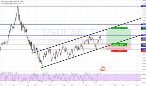 USDCAD: USDCAD Long ( Later this week maybe )