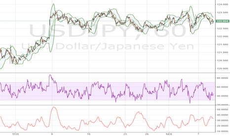 USDJPY: 米ドル / 円: 上昇の際は123に注目