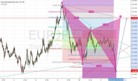 EURJPY: EURJPY beautiful  long opportunity  (Cypher pattern)