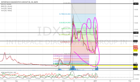 IDXG: Perfect chart ;) lets get it!