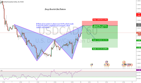 USDCAD: Bearish Bat pattern : USDCAD