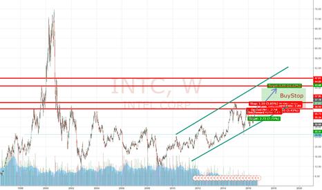 INTC: Intel [1W] Chart 1999 - 2018: Wie weit kann es gehen?