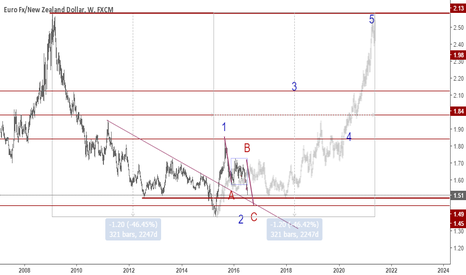 EURNZD: EURNZD: The best opportunity to fly up to sky
