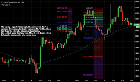 USDJPY: Instructive support and resistance behaviour