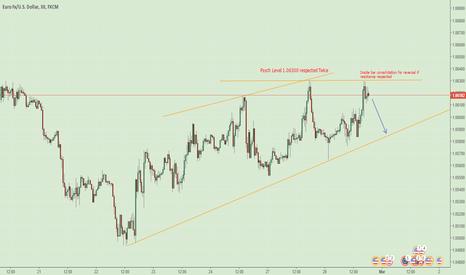 EURUSD: EURUSD Sell on 30 min or 1 hour